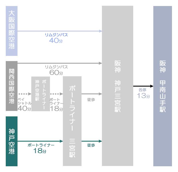 神戸市東灘区甲南山手にある歯科・歯医者の福山デンタルクリニックの空港からのアクセス図